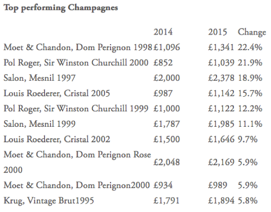 branded-champagne-investing